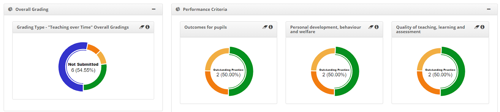 SchooliP - Lesson Observations - Powerful Reporting Data