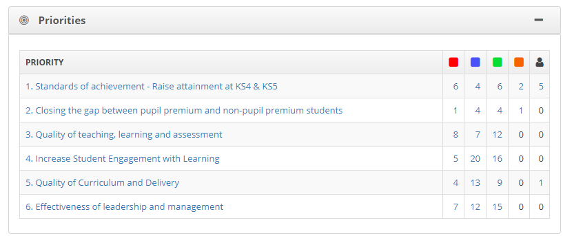 SchooliP - School Developing Planning - Identify your priorities